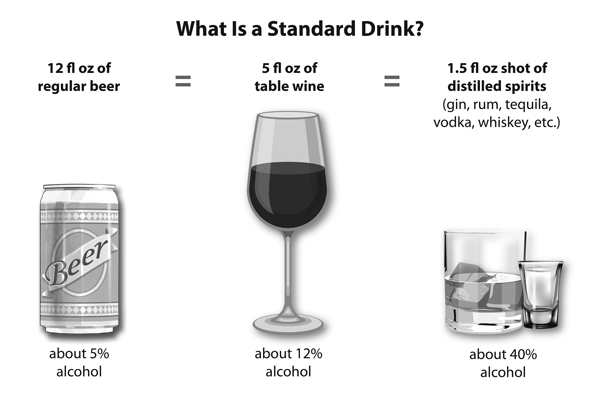 Do you know... what counts as a drink? 1 Regular 12 ounce beer about 5% alcohol = 1 Glass 5 ounces of table wine about 12% alcohol = 1 Shot glass 1.5 ounces 80-proof distilled spirits 40% alcohol